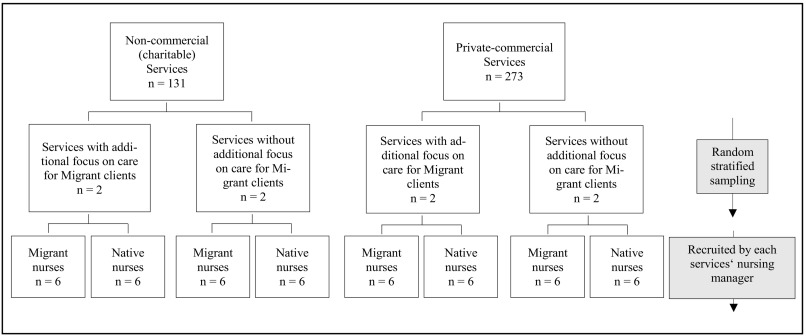 Work Related Barriers And Resources Of Migrant And