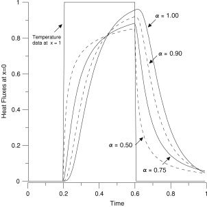 Implicit finite difference approximation for time fractional