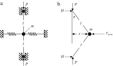 Approximate analysis of two-mass–spring systems and buckling