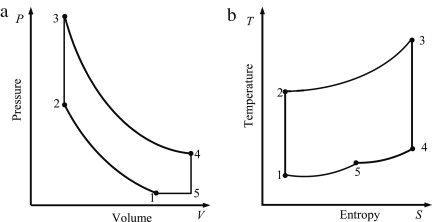 thermodynamic modeling of performance of a miller cycle with engine  miller cycle engine diagram #14