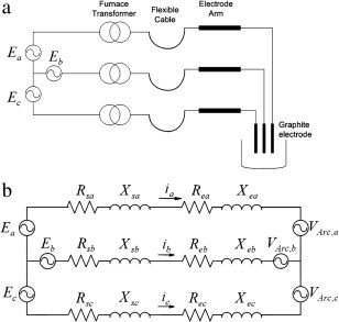 a schematic and b electric circuit representations of an electric arc furnace fed by the low voltage side of a power transformer via flexible cables