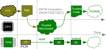 A hijacker's guide to communication interfaces of the trusted
