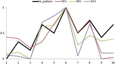 Multi-classifier based on Elliott wave's recognition