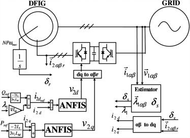 a wind energy generator for smart grid applications using wireless RF Modulator download full size image