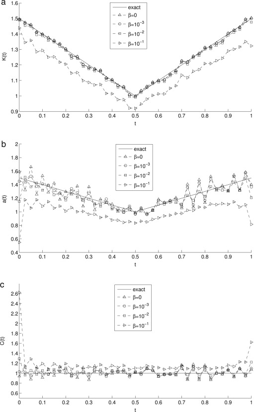Simultaneous determination of time-dependent coefficients in the