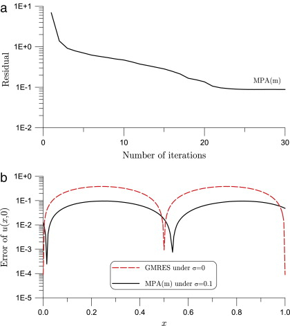 A maximal projection solution of ill posed linear system in a column for bhcp solved by the mpam showing a residual error and b numerical error fandeluxe Images