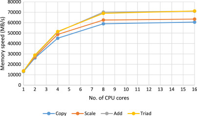 OpenCL implementation of a high performance 3D Peridynamic