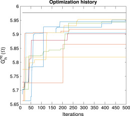 A combined finite element and Bayesian optimization framework for