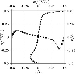 A FFT-based finite-difference solver for massively-parallel direct