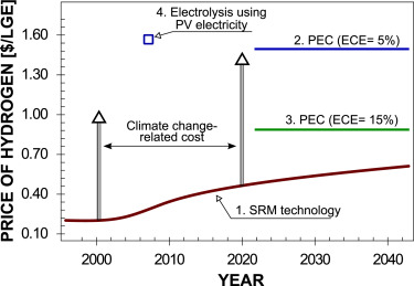 Photoelectrochemical Cell - an overview | ScienceDirect Topics