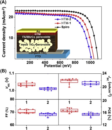 Charge-Transporting Materials for Perovskite Solar Cells