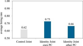 Discrimination Social Identity And Coordination An Experiment