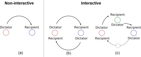 Rational Altruism On Preference Estimation And Dictator Game Experiments Sciencedirect