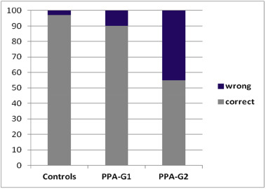 Compound production in agrammatism: Evidence from stroke