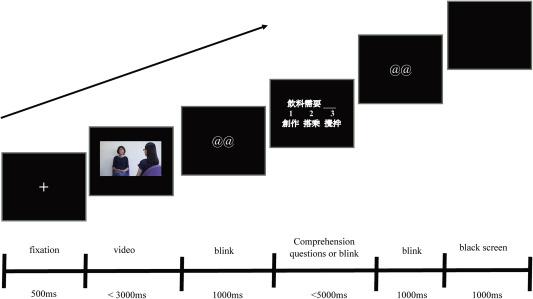 Semantic processing of self-adaptors, emblems, and iconic gestures ...