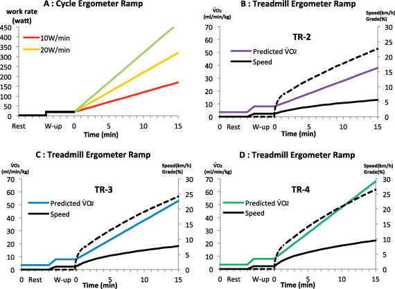 Heart Rate And Blood Pressure Response To Ramp Exercise And Exercise