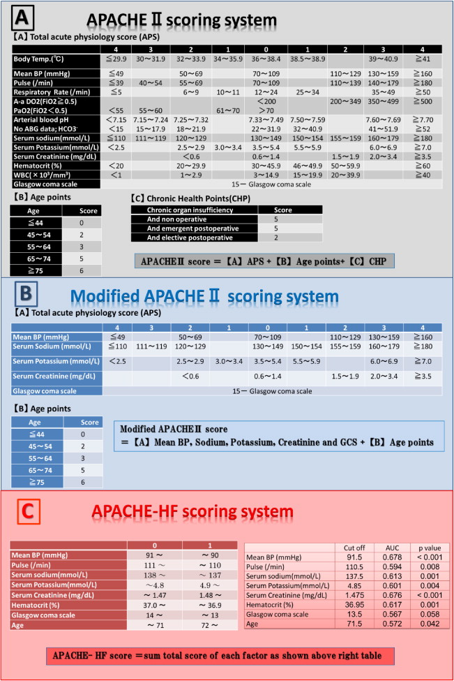 Comparison of apache iv with apache ii, saps 3, meld, meld-na, and.