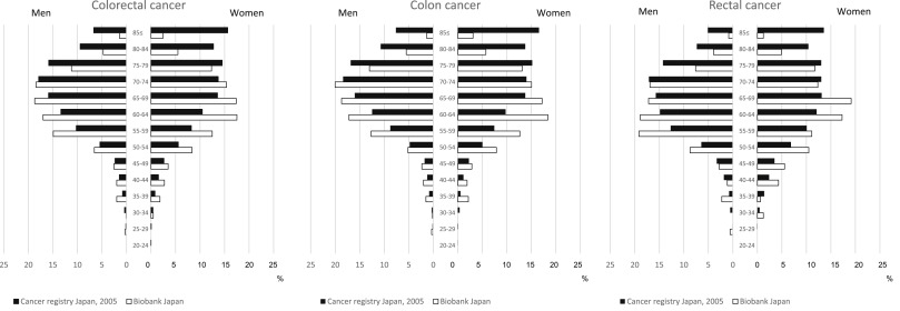 Characteristics And Prognosis Of Japanese Colorectal Cancer Patients The Biobank Japan Project Sciencedirect