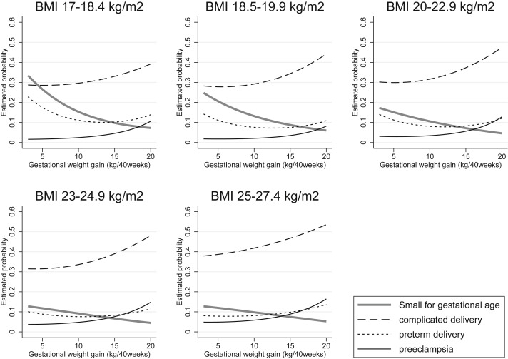 Pre Pregnancy Bmi Specific Optimal Gestational Weight Gain For Women