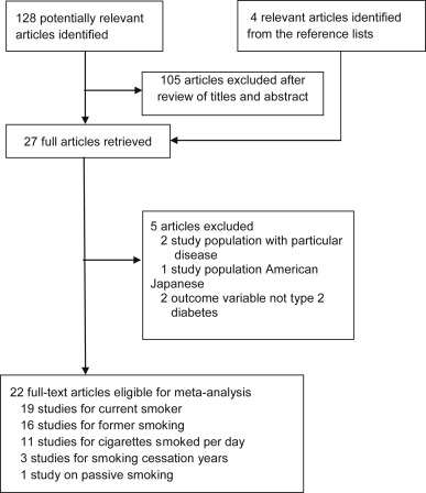 Smoking And The Risk Of Type 2 Diabetes In Japan A Systematic
