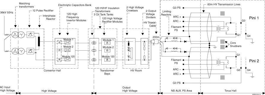 Commissioning and operation of 130 kV/130 A switched-mode HV