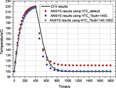 Heat transfer coefficient calculation for analysis of ITER