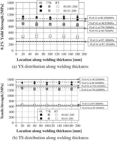 Mechanical properties of full austenitic welding joint at cryogenic