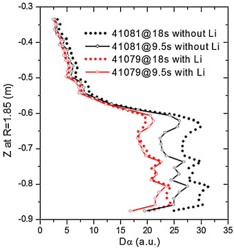An overview of lithium experiments on HT-7 and EAST during 2012 ...