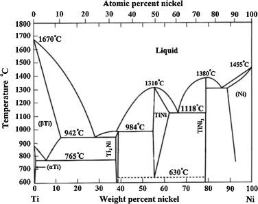 Diffusion Brazing Of Tungsten And Steel Using Ti Ni Liquid Phase