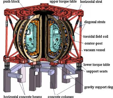 Resultado de imagen para HL-2M Tokamak