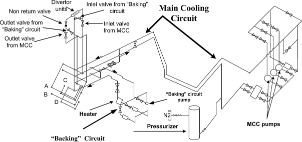 """the integral analysis of 40 mm diameter pipe rupture in cooling 4 models of main cooling circuit and """"baking"""" circuit and plasma vessel for astec"""