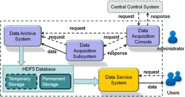 The implementation of a data acquisition and service system