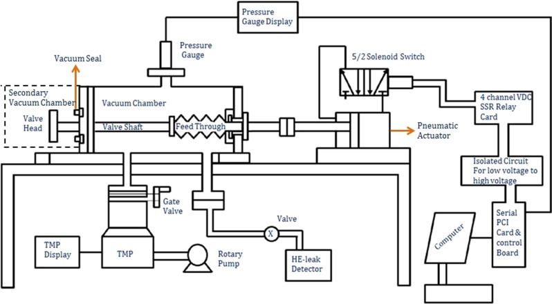 Development of a control system for compression and