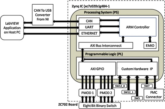 Universal interface on Zynq® SoC with CAN, RS-232, Ethernet and AXI