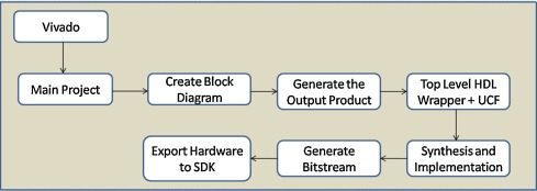 Universal interface on Zynq® SoC with CAN, RS-232, Ethernet