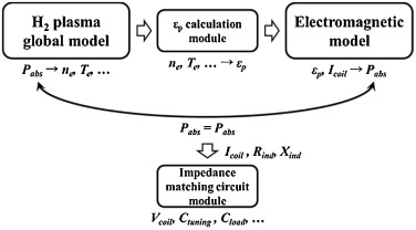Preliminary design of an impedance matching circuit for a