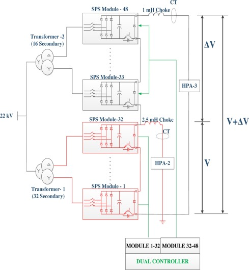 Initial operation of 3 MW dual output high voltage power