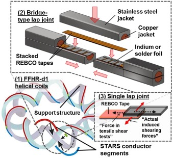 Comparison of shear strength and failure mechanisms of lap joint