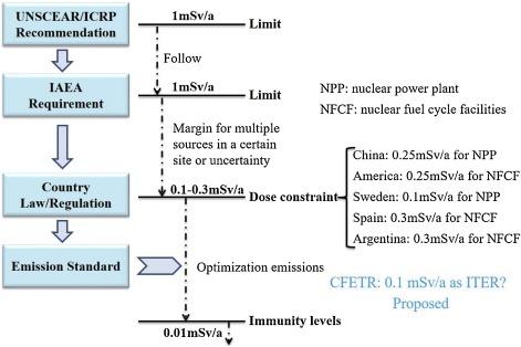 Preliminary environmental radiation considerations for CFETR