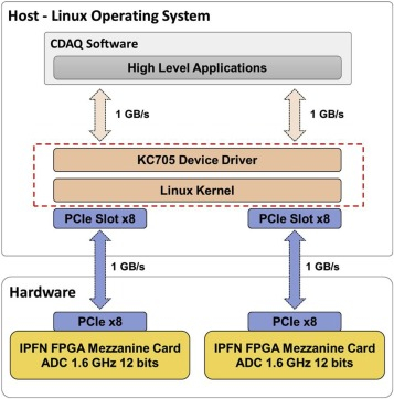 Linux device driver for Radial Neutron Camera in view of ITER long