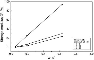 Rheological properties of heavy & light crude oil mixtures