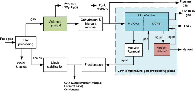 Natural gas processing from midstream to downstream.