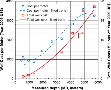 Cost analysis of oil, gas, and geothermal well drilling