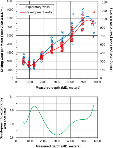 Cost analysis of oil, gas, and geothermal well drilling - ScienceDirect