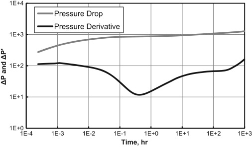 Well test response in stochastic permeable media sciencedirect a single rate drawdown well test response of a 2 d permeability field extracted from one 3 d permeability realization of scenario 3 fandeluxe Gallery
