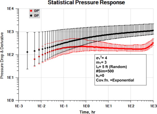 Well test response in stochastic permeable media sciencedirect download full size image fandeluxe Gallery