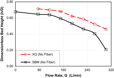 Performance of fiber-containing synthetic-based sweep fluids