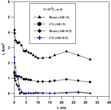 Galvanic corrosion of carbon steel–brass couple in chloride