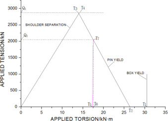 Determination of operating load limits for rotary shouldered