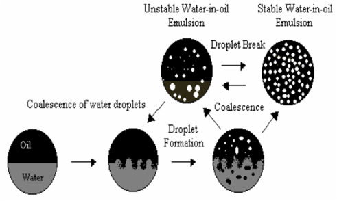Crude oil emulsion: A review on formation, classification